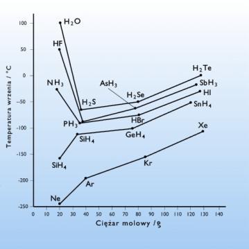 temperatura wrzenia oleju chemia